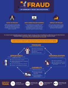 Fraud infographic