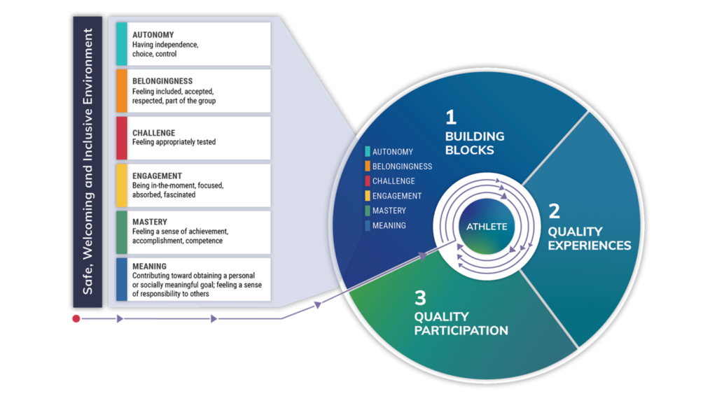 Illustration of the Framework's flow: An athlete exposed to  1. Building blocks (autonomy, belongingness, challenge, engagement, mastery, meaning) and 25 supporting strategies in a safe, welcoming and inclusive environment  leads to  2. Quality experiences  which should contribute to lasting 3. Quality participation