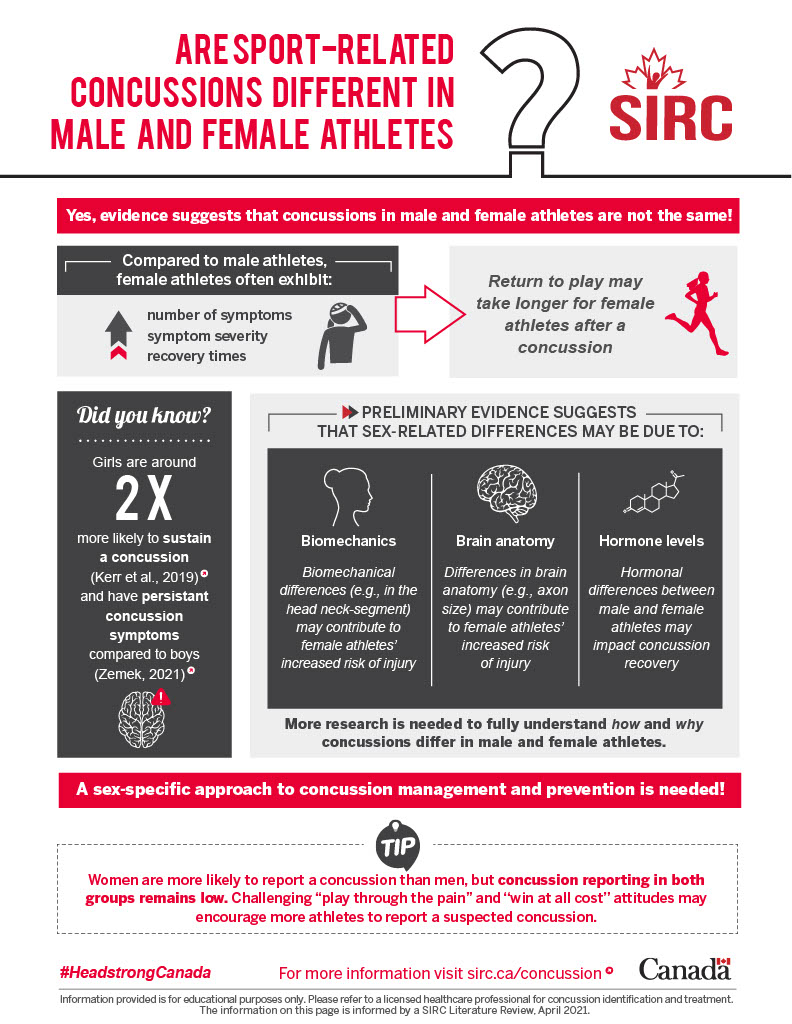 Infographic describing gender-based research findings.