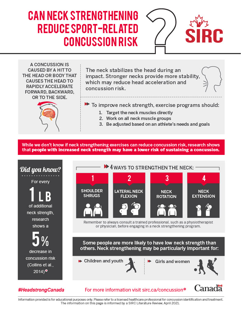 Infographic describing research about neck strengthening and concussions.