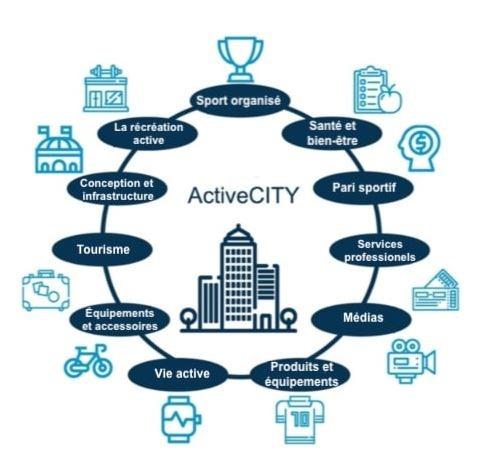 Catégories d'entreprises et d'organisations de l'économie active