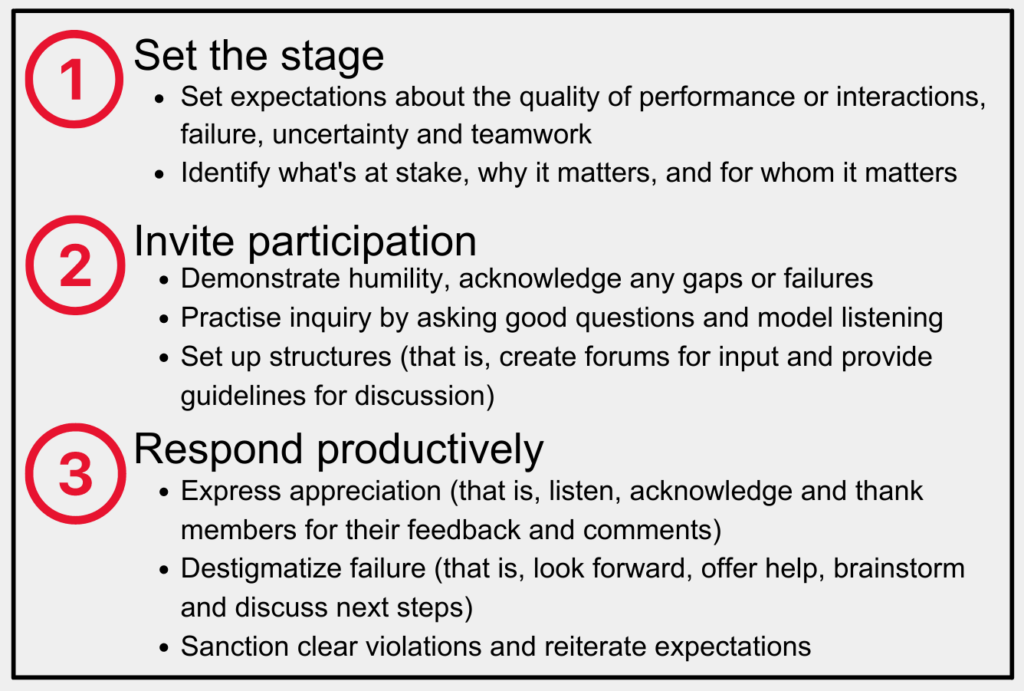 3 steps to psychological safety 1. Set the stage: 1.1. Set expectations about the quality of performance or interactions, failure, uncertainty and teamwork 1.2. Identify what's at stake, why it matters, and for whom it matters 2. Invite participation 2.1. Demonstrate humility, acknowledge any gaps or failures 2.2. Practise inquiry by asking good questions and model listening 2.3. Set up structures (that is, create forums for input and provide guidelines for discussion) 3. Respond productively 3.1. Express appreciation (that is, listen, acknowledge and thank members for their feedback and comments) 3.2. Destigmatize failure (that is, look forward, offer help, brainstorm and discuss next steps) 3.3. Sanction clear violations and reiterate expectations