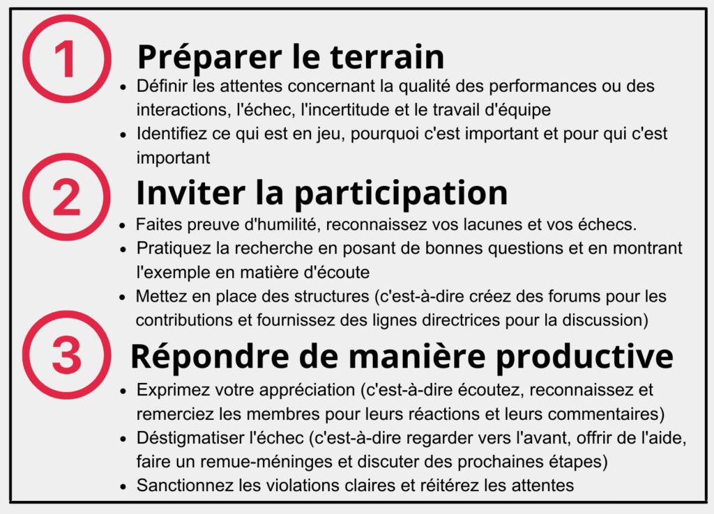 3 étapes pour la sécurité psychologique 1. Préparer le terrain : 1.1. Définissez les attentes concernant la qualité des performances ou des interactions, l'échec, l'incertitude et le travail d'équipe. 1.2. Identifiez les enjeux, pourquoi ils sont importants et pour qui ils le sont. 2. Inviter à la participation 2.1. Faites preuve d'humilité, reconnaissez vos lacunes ou vos échecs. 2.2. Pratiquez la recherche en posant de bonnes questions et en montrant l'exemple en écoutant. 2.3. Mettez en place des structures (c'est-à-dire créez des forums pour les contributions et fournissez des lignes directrices pour la discussion). 3. Répondre de manière productive 3.1. Exprimer son appréciation (c'est-à-dire écouter, reconnaître et remercier les membres pour leurs réactions et leurs commentaires) 3.2. Déstigmatiser l'échec (c'est-à-dire regarder vers l'avant, offrir de l'aide, faire un remue-méninges et discuter des prochaines étapes). 3.3. Sanctionnez les violations claires et réitérez les attentes