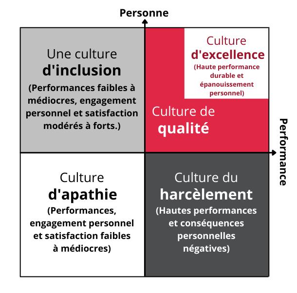 Quadrants de la matrice de la culture d'excellence L'axe Y (vertical) concerne la personne et l'axe X (horizontal) concerne les performances. La culture de l'inclusion est le quadrant supérieur gauche (performance faible à médiocre, engagement personnel et satisfaction modérés à forts). La culture de l'apathie est le quadrant inférieur gauche (performance, engagement personnel et satisfaction faibles à médiocres). La culture du harcèlement correspond au quadrant inférieur droit (performance élevée et conséquences personnelles négatives). La culture de la qualité est le quadrant supérieur droit et, à l'intérieur de celui-ci, se trouve la culture de l'excellence (haute performance soutenue et épanouissement personnel).