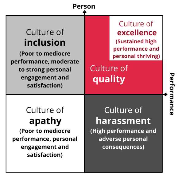 Quadrants for the culture of excellence matrix The Y axis (vertical) relates to the person and X axis (horizontal) relates to performance. Culture of inclusion is the top-left quadrant (Poor to mediocre performance, moderate to strong personal engagement and satisfaction). Culture of apathy is the lower-left quadrant (Poor to mediocre performance, personal engagement and satisfaction). Culture of harassment is the lower-right quadrant (High performance and adverse personal consequences). Culture of quality is the upper-right quadrant and within it is the culture of excellence (Sustained high performance and personal thriving).