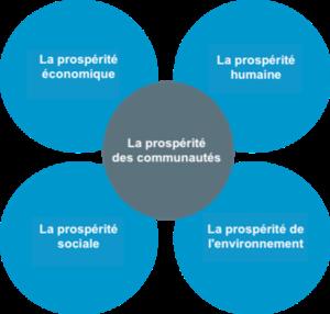 Le modèle néo-zélandais de prospérité communautaire (également connu sous le nom de « Living Standards Framework »).