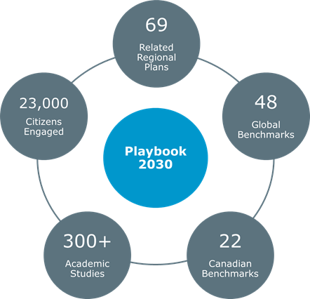 Key metrics demonstrating the reach and engagement of Playbook 2030.