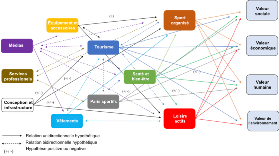 Une carte montrant les interrelations entre les différents facteurs de l'économie active