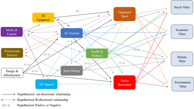 A map showing the interrelationships between the various factors of the active economy.