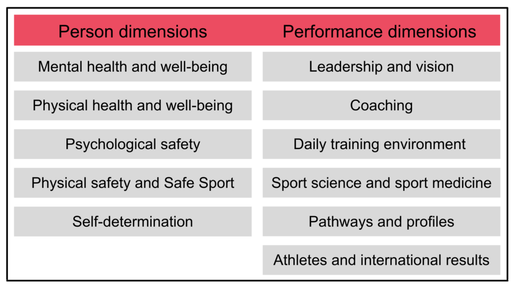 Table with 2 columns: 1 for person dimensions of culture and 1 for performance dimensions of culture. 1. Person dimensions: - Mental health and well-being - Physical health and well-being - Psychological safety - Physical safety and Safe Sport - Self-determination 2. Performance dimensions: - Leadership and vision - Coaching - Daily training environment - Sport science and sport medicine - Pathways and profiles - Athletes and international results