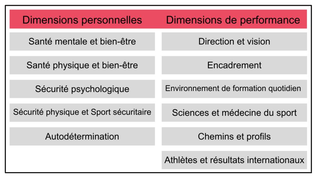 Tableau à deux colonnes : 1 pour les dimensions de la culture liées à la personne et 1 pour les dimensions de la culture liées à la performance. 1. Dimensions personnelles : - Santé mentale et bien-être - Santé physique et bien-être - Sécurité psychologique - Sécurité physique et sport sécuritaire - Autodétermination 2. Dimensions de la performance : - Leadership et vision - Entraînement - Environnement de formation quotidien - Sciences du sport et médecine du sport - Chemins et profils - Athlètes et résultats internationaux