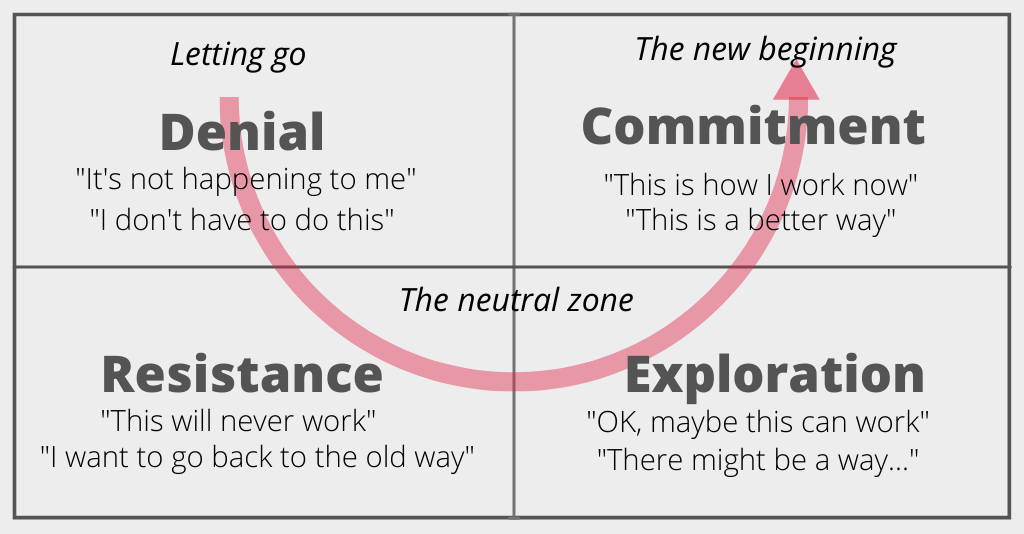 4 quadrants for states of change Top left quadrant: Letting go or Denial stage (It's not happening to me. I don't have to do this.) Lower left and lower right quadrants represent the neutral zone. The lower left is the Resistance stage (This will never work. I want to go back to the old way.) The lower right is the Exploration stage (OK, maybe this can work. There might be a way...) The upper right quadrant represents the new beginning and the Commitment stage (This is how I work now. This is a better way.)