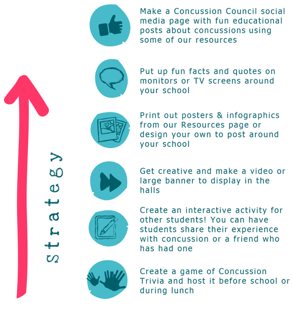 https://www.youcanportal.com/uploads/Campaign/Your%20Campaign%20(v3).png Strategy for campaign ideas -Create a Concussion Council social media page with fun, educational posts about concussions using some of You-CAN's resources -Put up fun facts and quotes on monitors or TV screens around your school -Print out posters and infographics from You-CAN's Resources page or design your own to post around your school -Get creative and make a video or large banner to display in the halls -Create an interactive activity for other students. You can have students share their experience with concussion or a friend who has had one -Create a game of Concussion Trivia and host it before school or during lunch