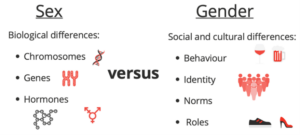 Sex versus gender Sex means biological differences like chromosomes, genes and hormones. Gender means social and cultural differences like behaviour, identity, norms and roles.