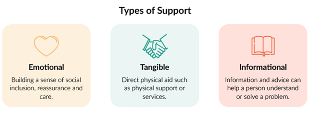 Types of support 1. Emotional: building a sense of social inclusion, reassurance and care 2. Tangible: direct physical aid such as physical support or services 3. Informational: Information and advice can help a person understand or solve a problem