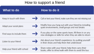 Examples of how to support a friend who is concussed - Keep in touch with them - How? Call or text your friend and make sure they aren't missing out - Adapt your social plans - How? Modify how you hang out with your friend by including quiet environments, small groups and rest breaks - Find ways to include them - How? If you play on the same sports team, fill them in on any new strategies or skills for when they're able to return - Listen to your friend - How? Ask about your friend's experience, try putting yourself in their shoes and help them feel understood - Help your friend with school - How? Share notes with your friend, help them carry their books, offer to drive or walk with them to avoid the bus